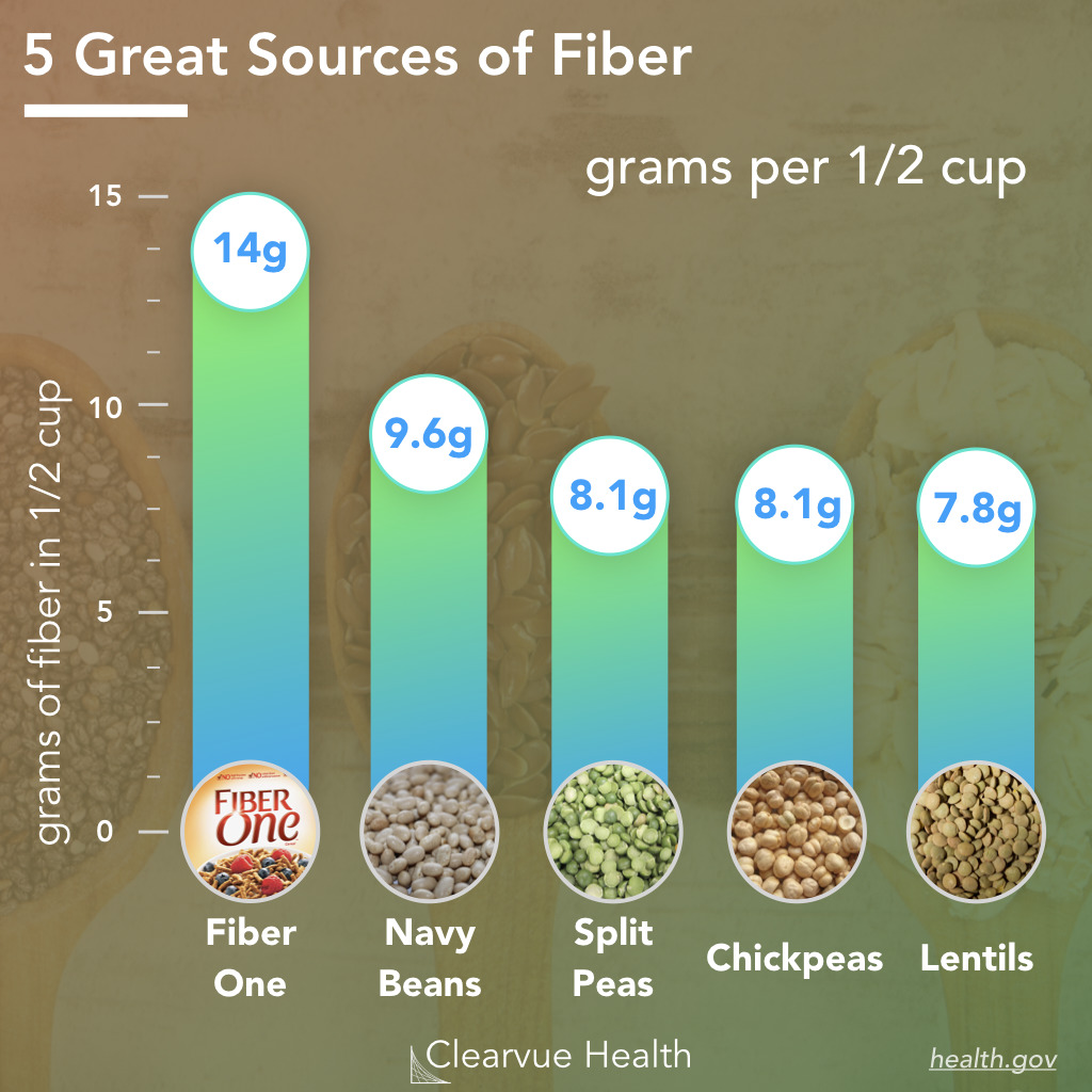5 Great Sources of Dietary Fiber