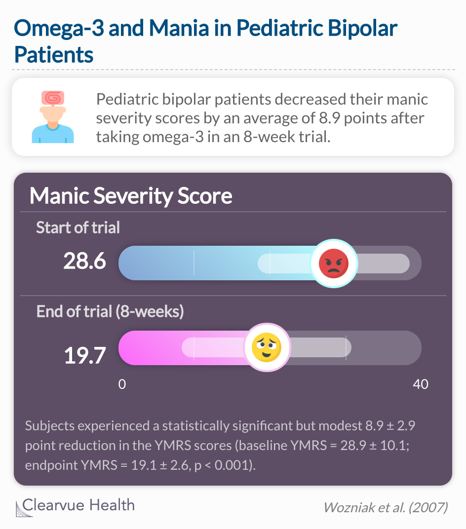 Half of the pediatric subjects saw at least a 30% reduction in manic severity scores, and seven of them had a 50% reduction from baseline.