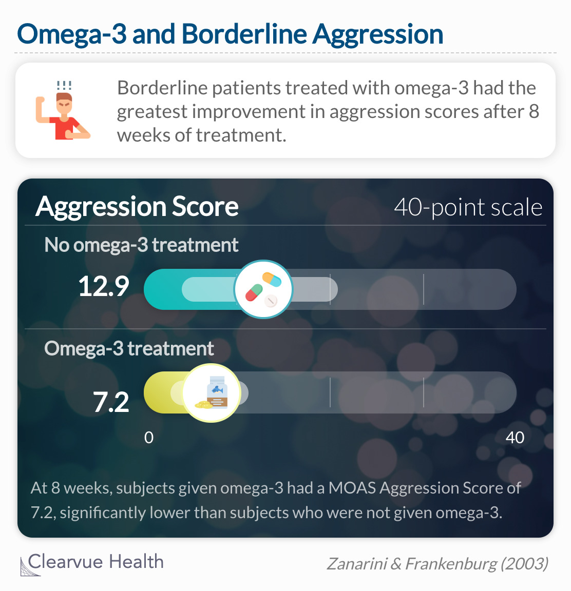 Subjects given omega-3 saw a greater decrease in aggression scores than the placebo group by the end of the trial.