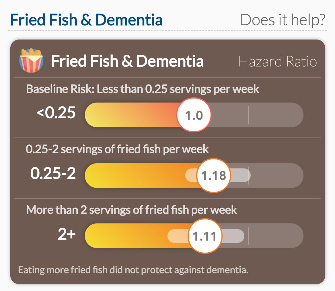 Fried Fish & Dementia Study