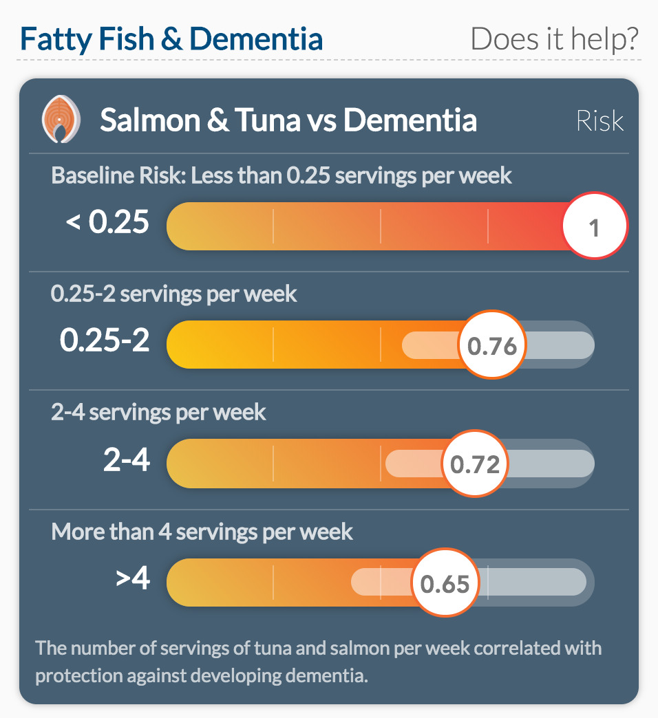Salmon & Tuna vs Dementia