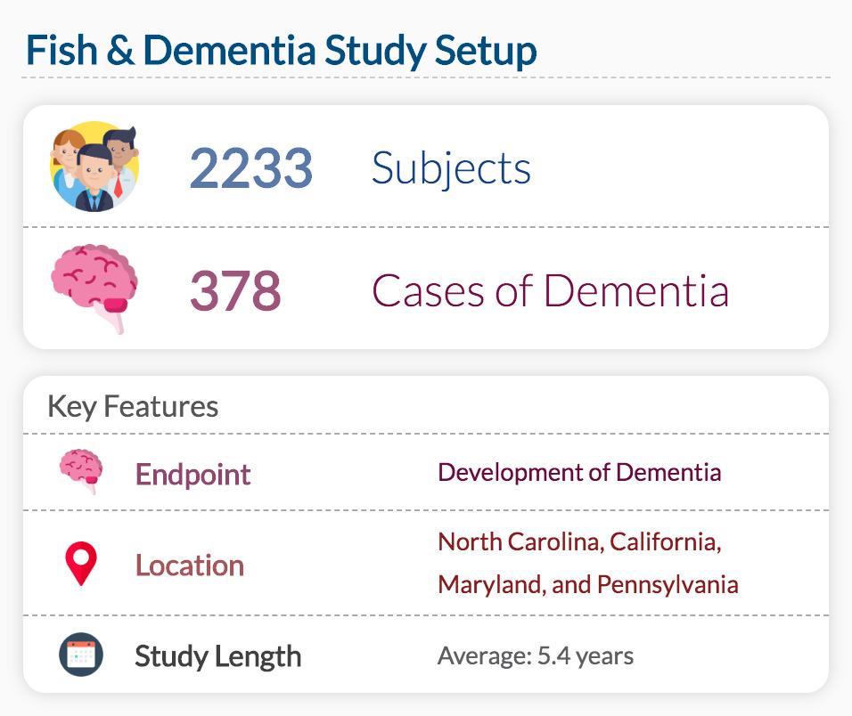 Fish & Dementia Study Setup