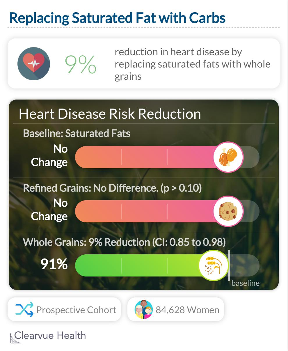 Replacing Saturated Fat with Carbs