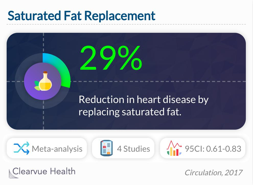 Saturated Fat Replacement