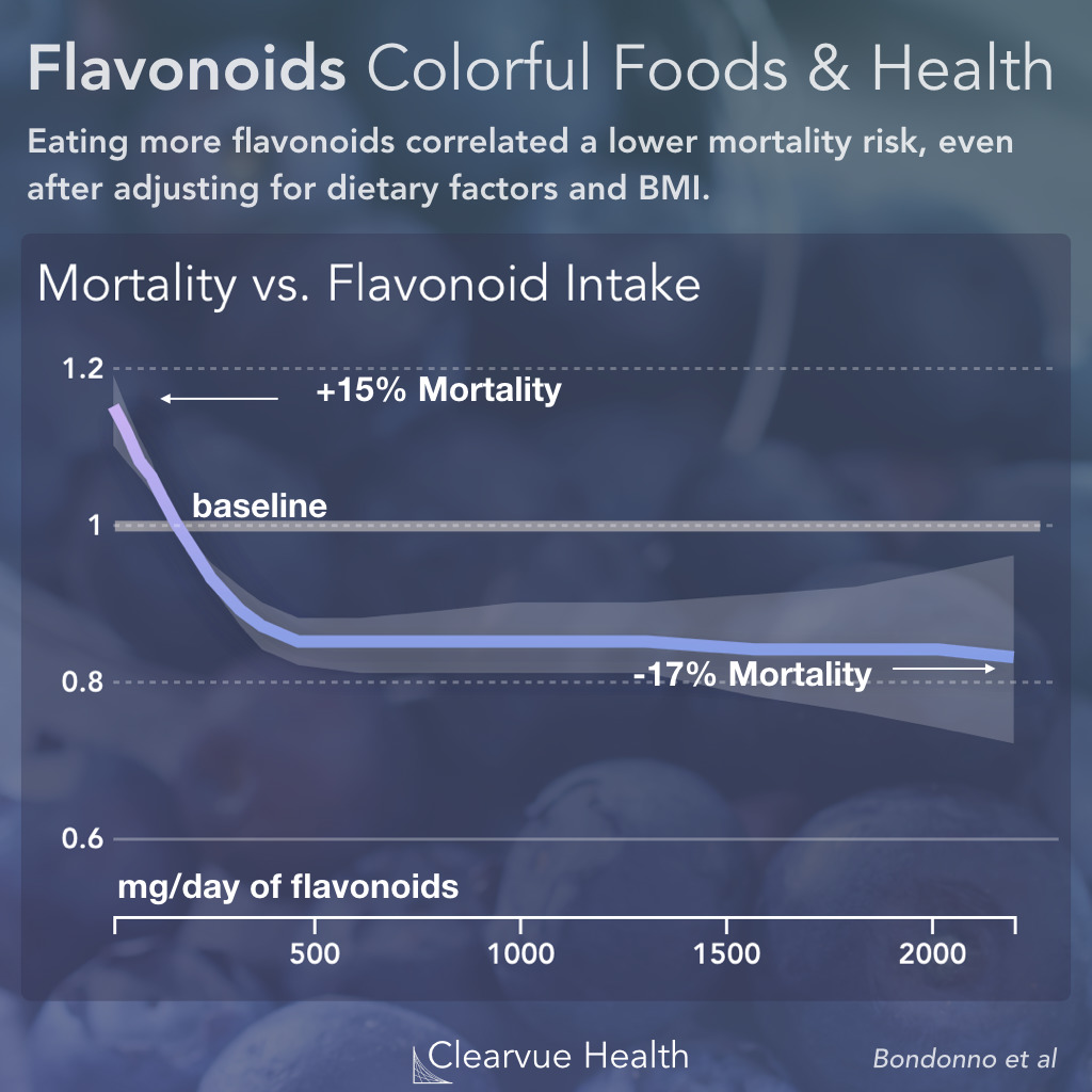 Colorful Foods & Mortality Risk