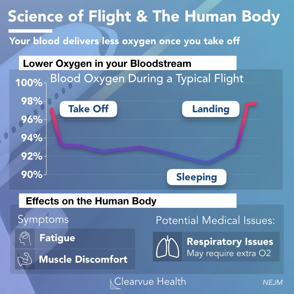 Chart of Oxygen on an airplane in flight and its effects