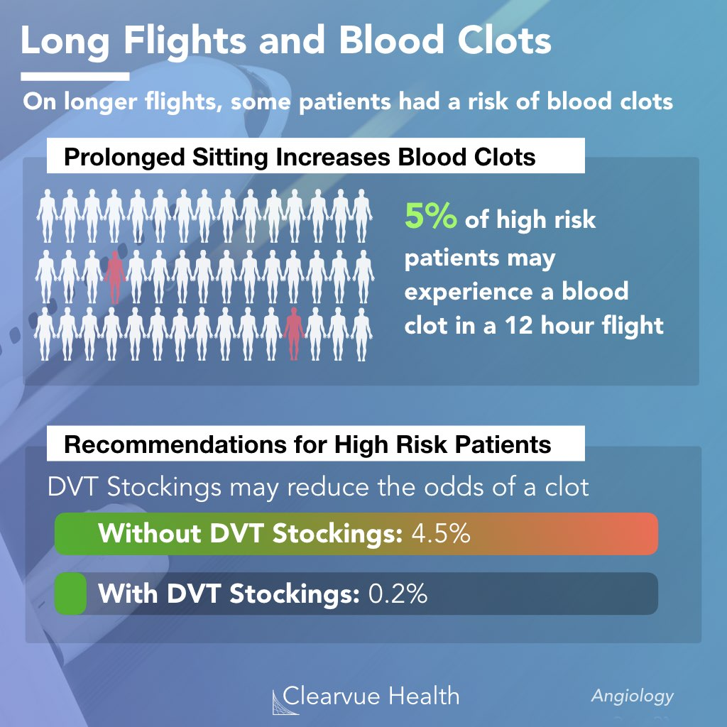 data for the prevalence and prevention of DVT (deep vein thromboses) in flight