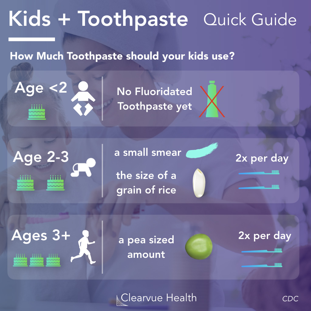 Guide to Toothpaste and Kids
