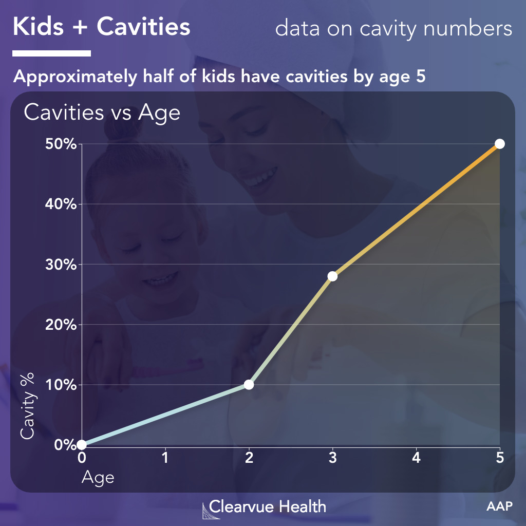 Data on the prevalence of cavities in kids