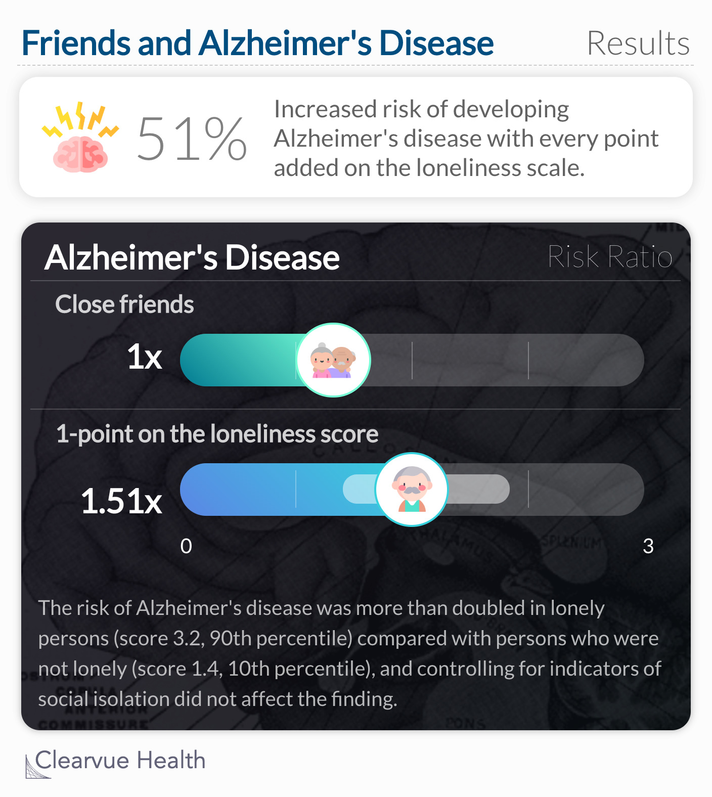 risk of clinical AD increased by approximately 51% for each point on the loneliness scale