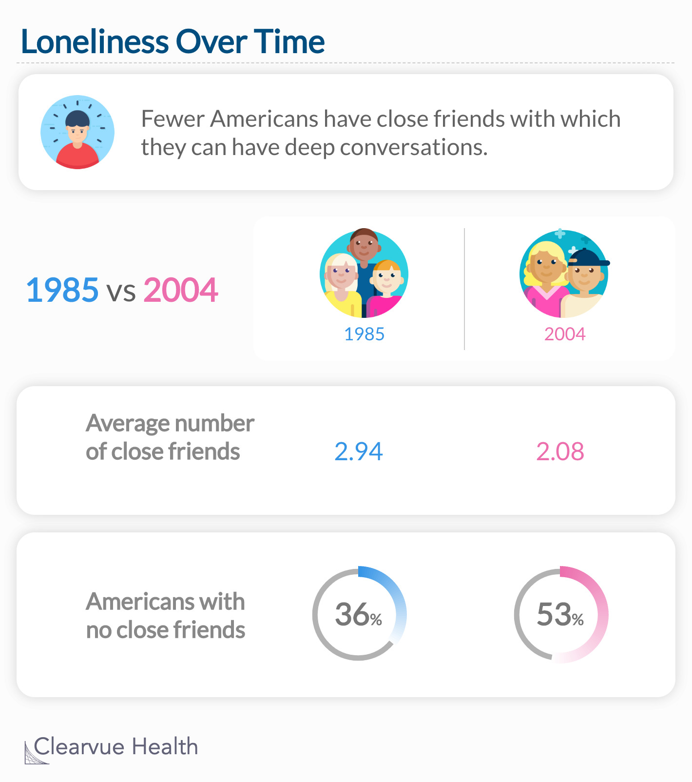 Fewer Americans have close friends with which they can have deep conversations.