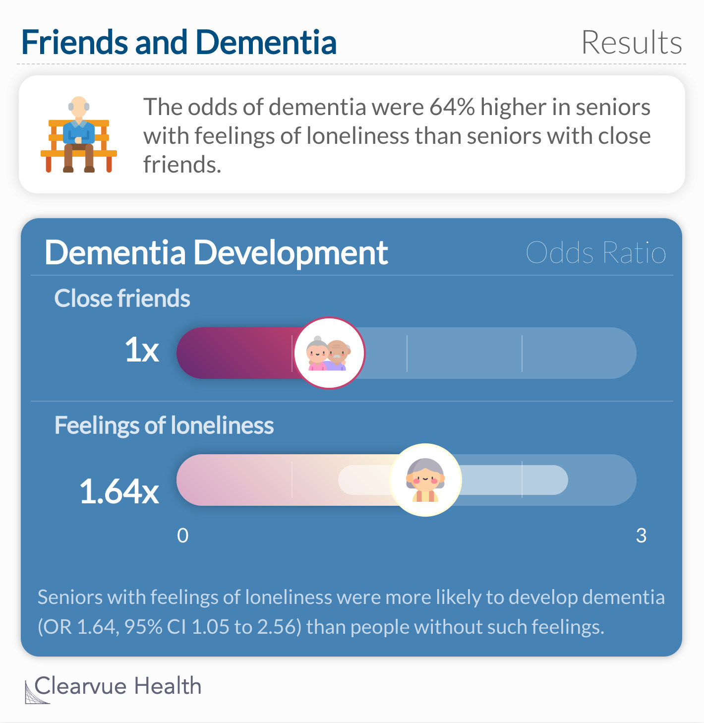 The odds of dementia were 64% higher in seniors with feelings of loneliness than other seniors.
