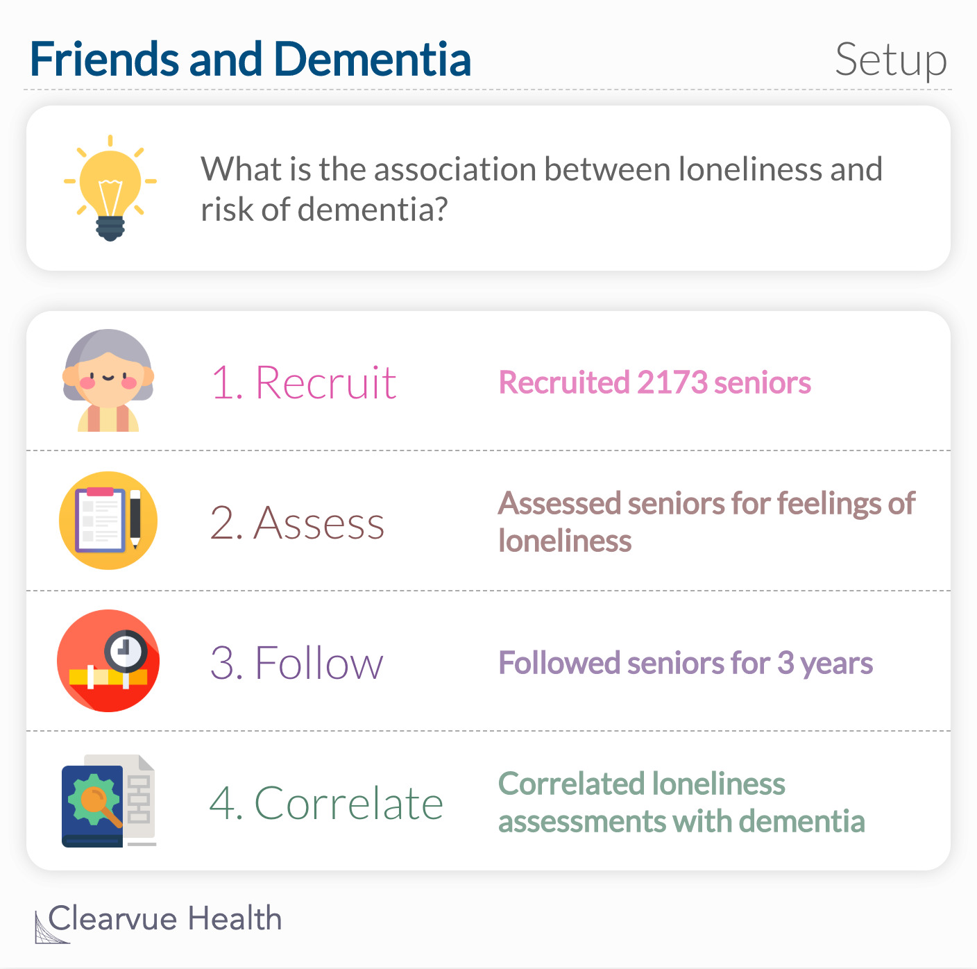 What is the association between loneliness and risk of dementia?