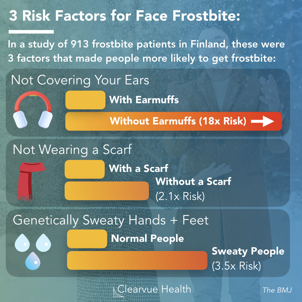 Frostbite on the face: Top Risk Factors