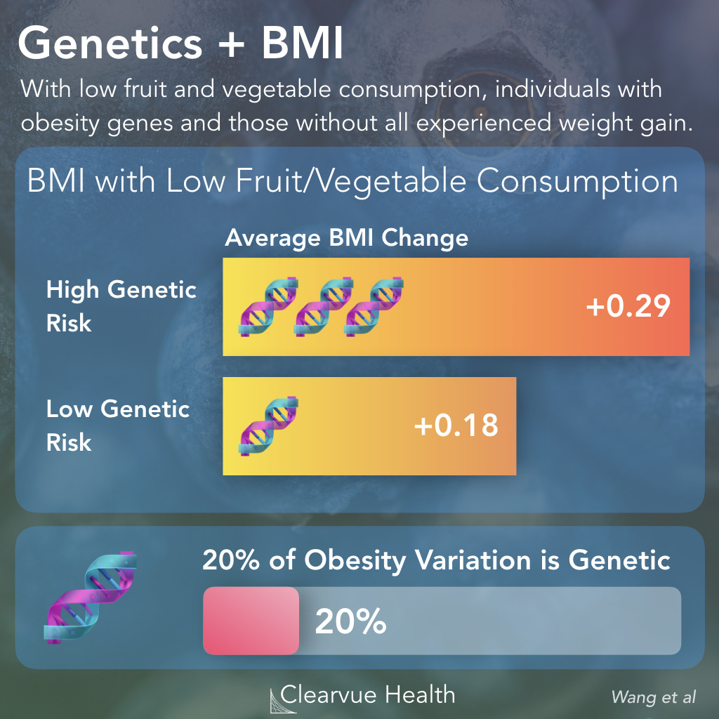 BMI with low fruit and vegetable consumption