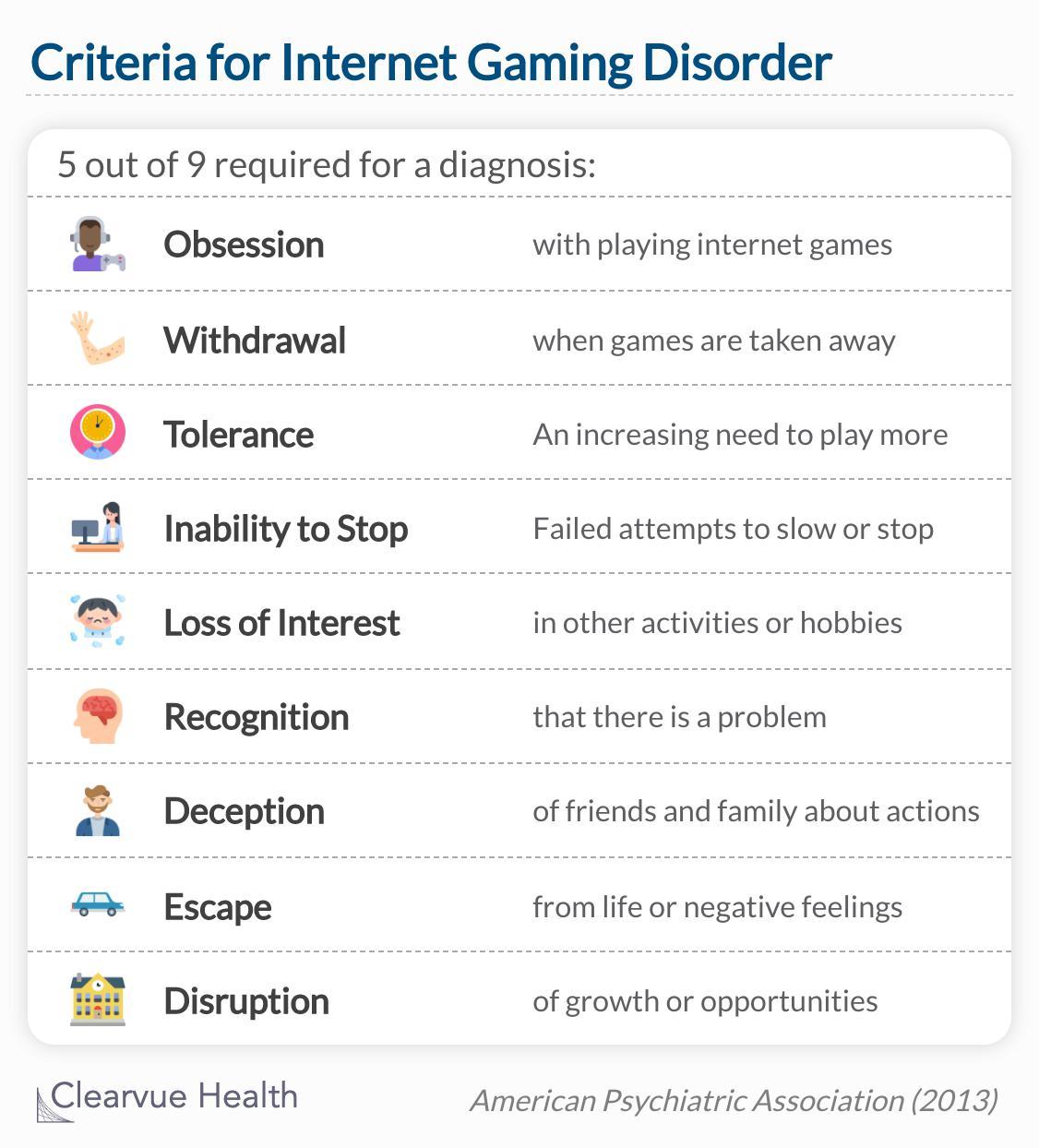 APA criteria for internet gaming disorder