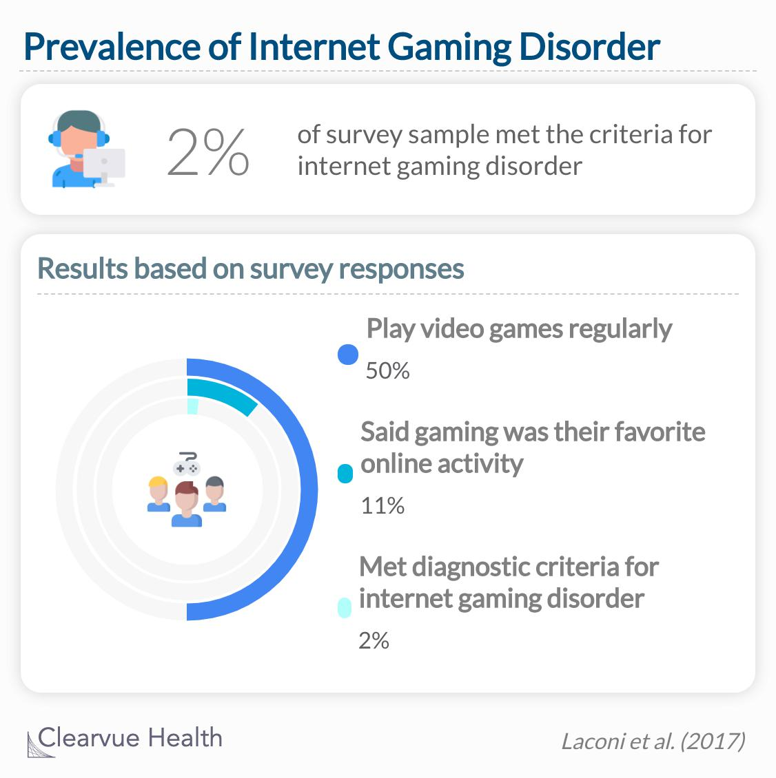 2% of the survey sample met criteria for internet gaming disorder