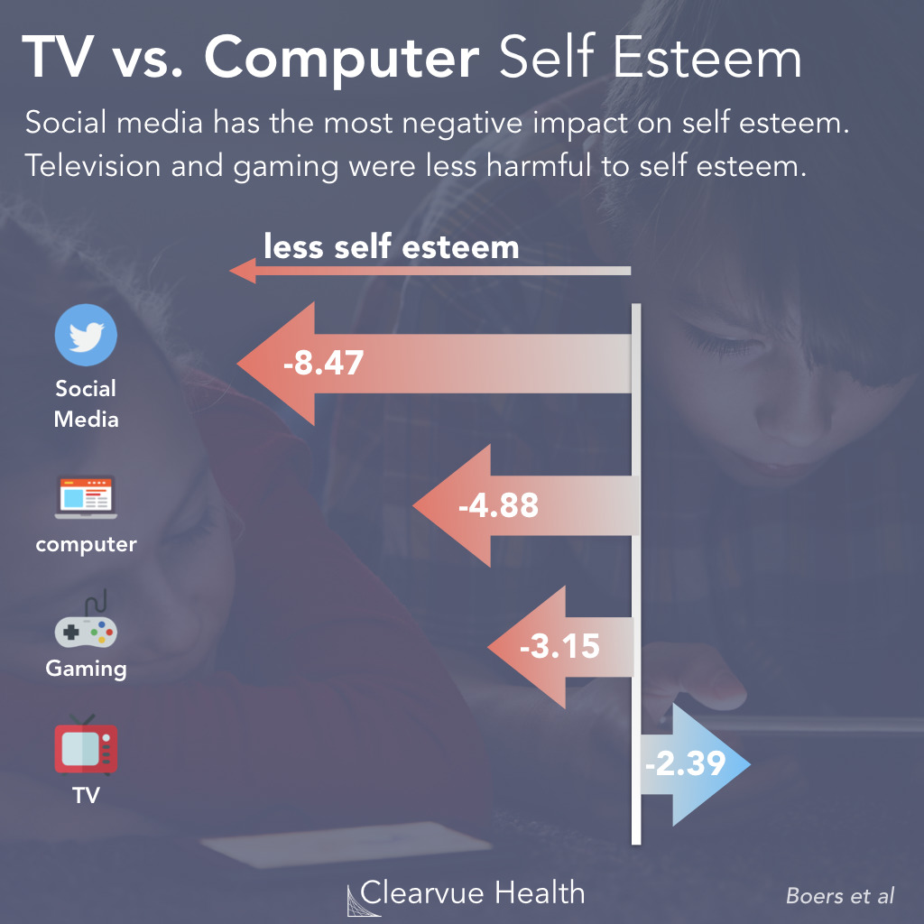 Gaming vs Social Media: Self Esteem