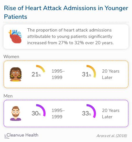 The proportion of heart attack admissions attributable to young patients significantly increased from 27% to 32% over 20 years.