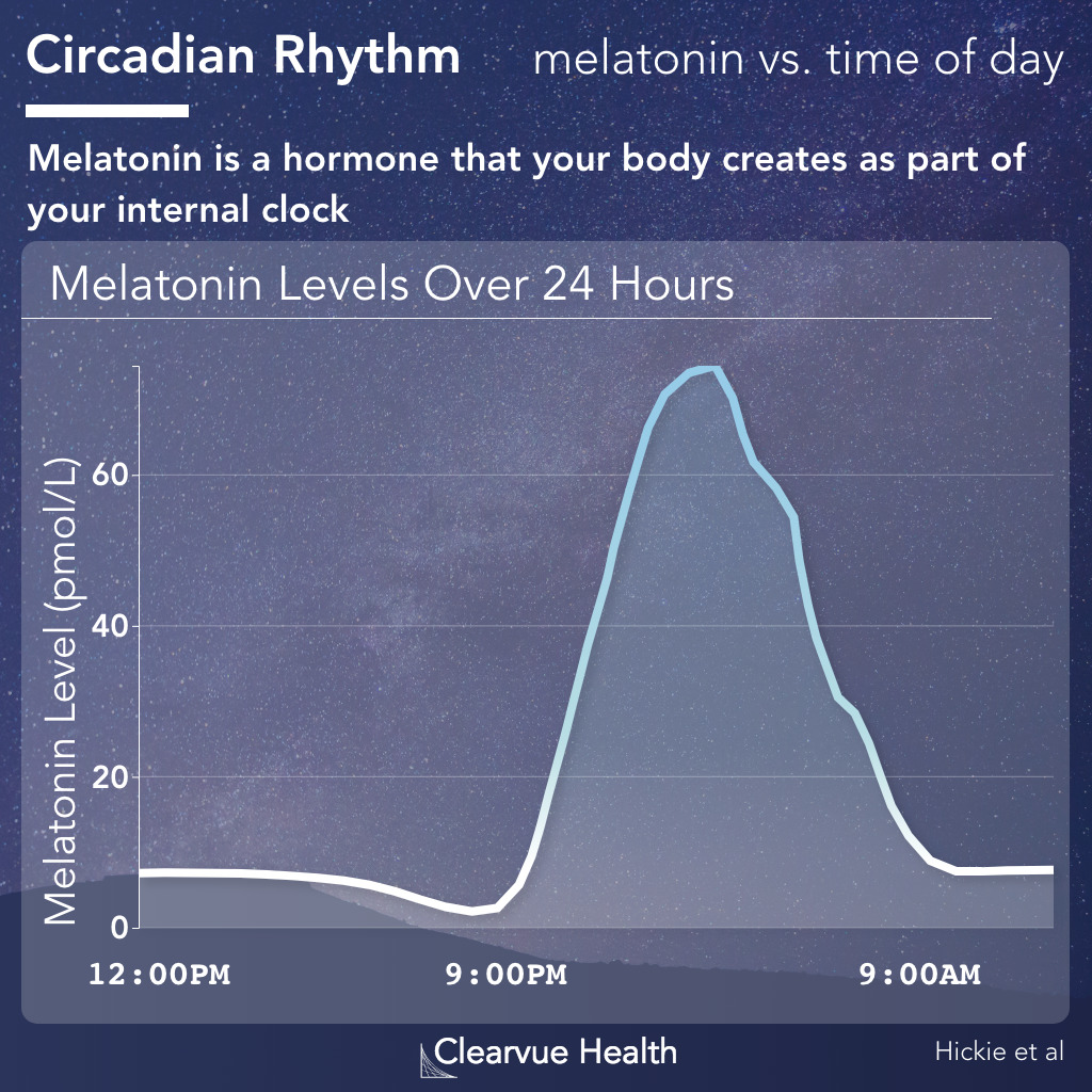 Melatonin levels over 24 hours