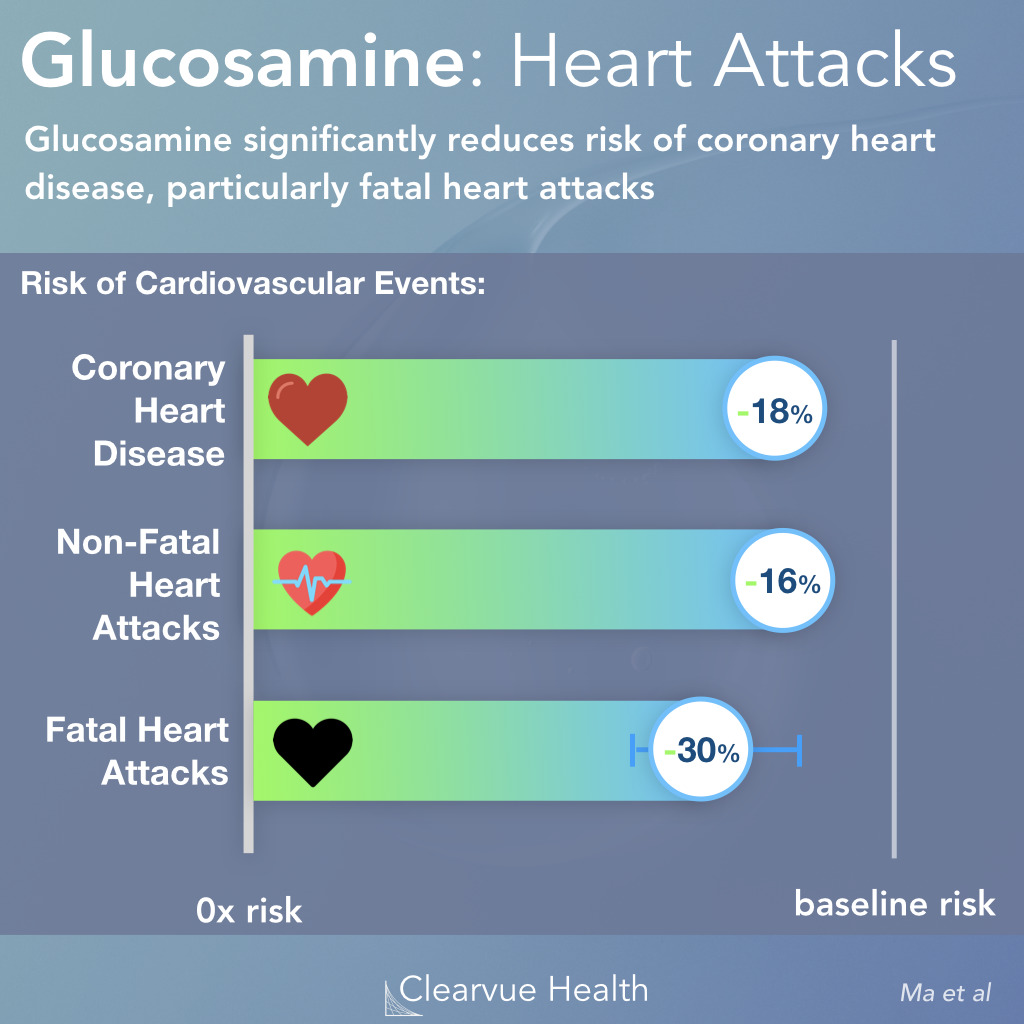 Glucosamine and Heart Disease Risk