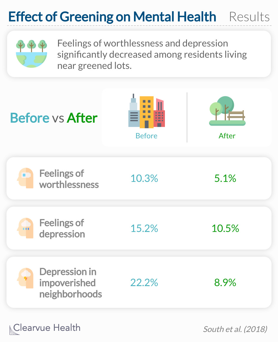 Feelings of worthlessness and depression significantly decreased among residents living near greened lots.