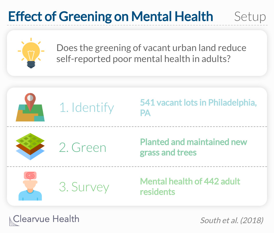 Does the greening of vacant urban land reduce self-reported poor mental health in community-dwelling adults?