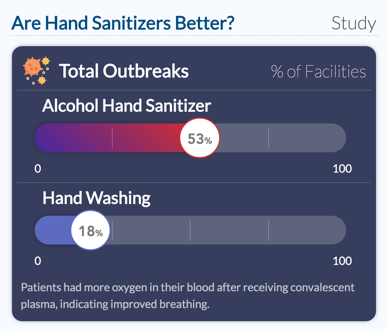 Are Hand Sanitizers Better?
