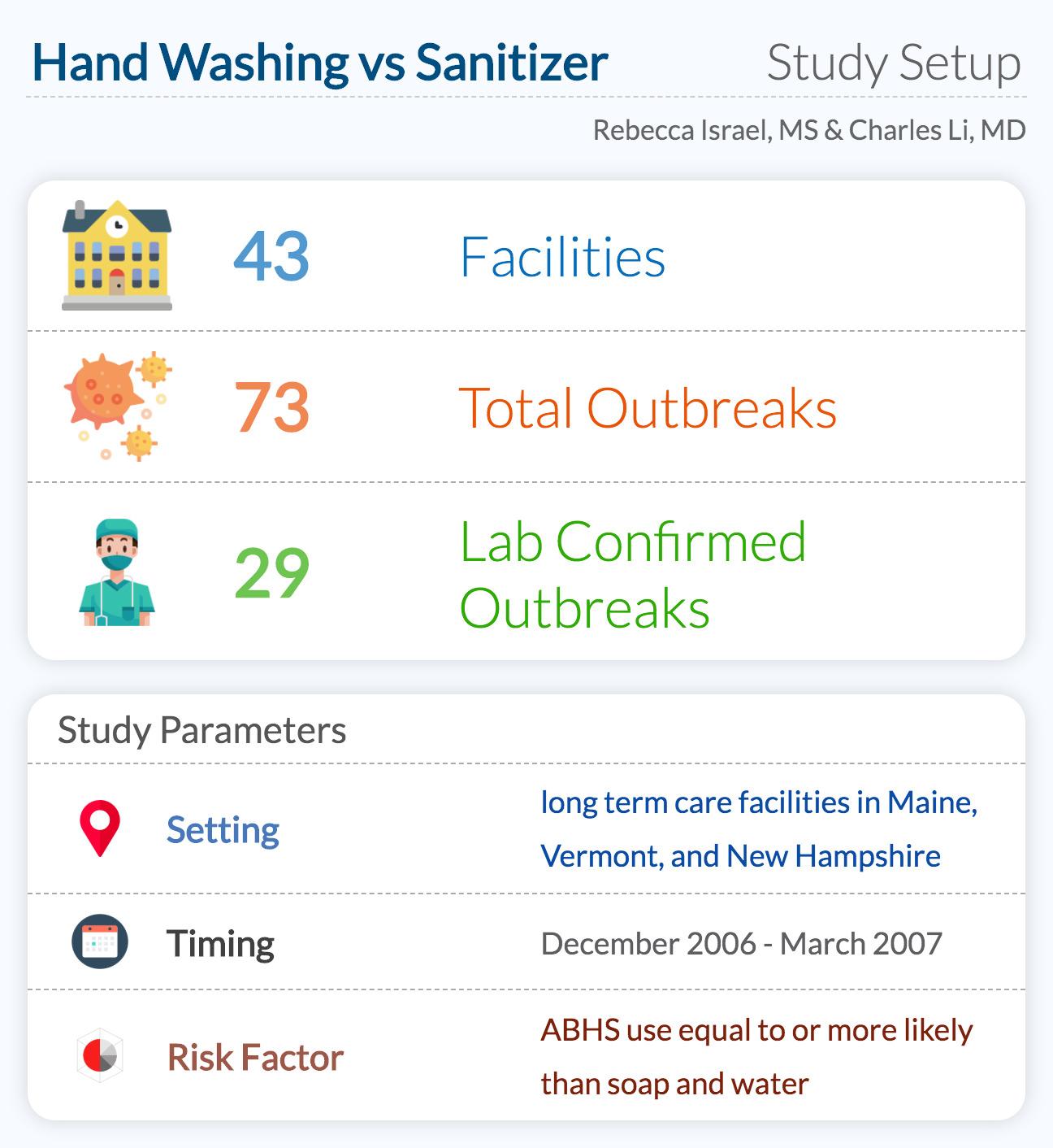 Hand Washing vs Sanitizer Study