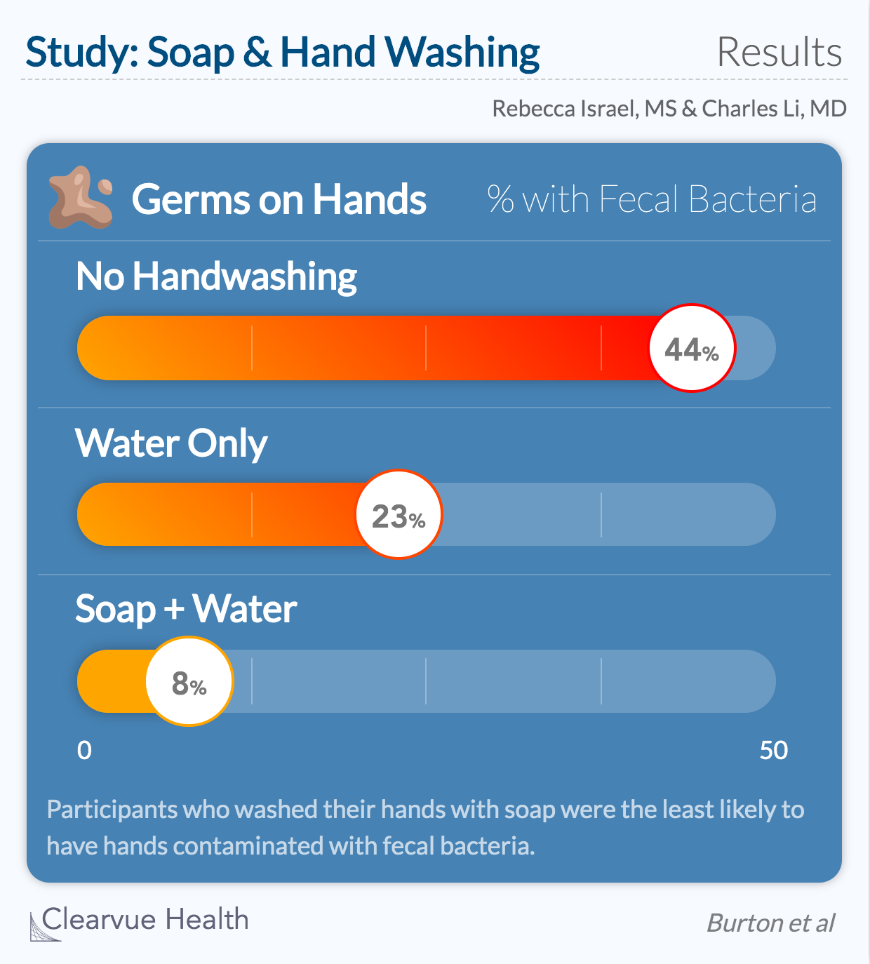 Chart on handwashing with soap