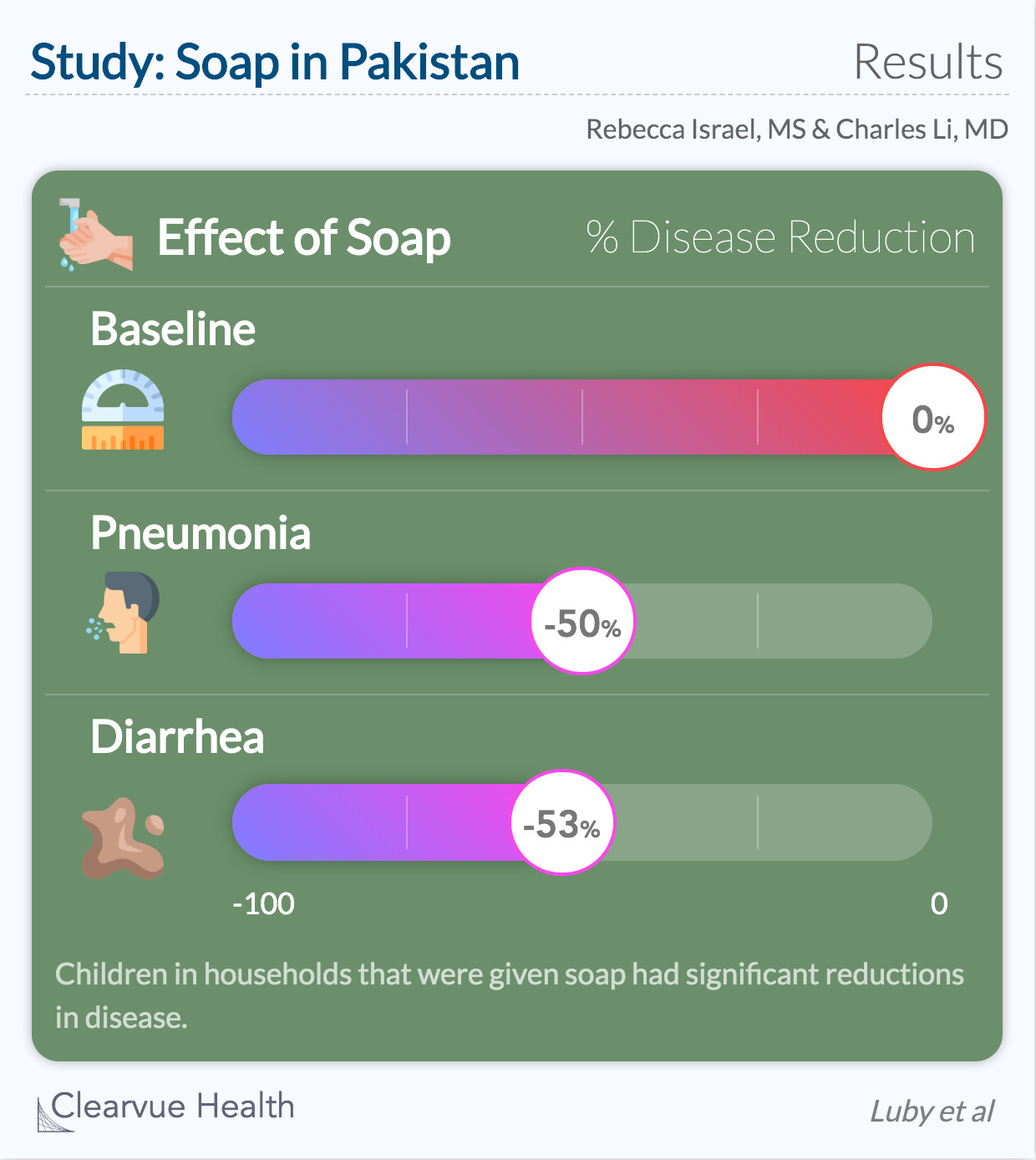 Hand washing and diarrhea and pneumonia data