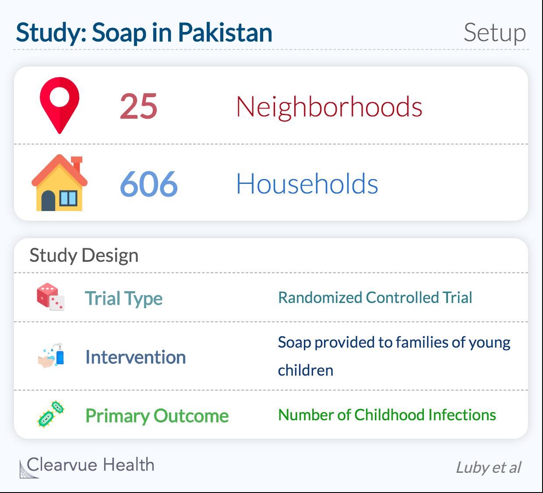 Hand washing study in children