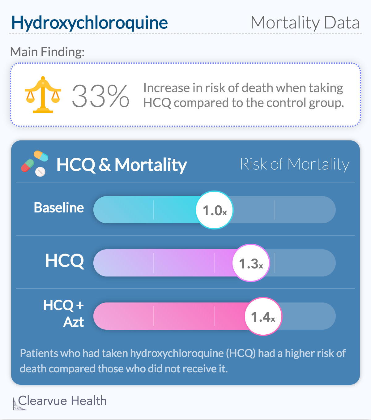 Hydroxychloroquine & Mortality Data from The Lancet