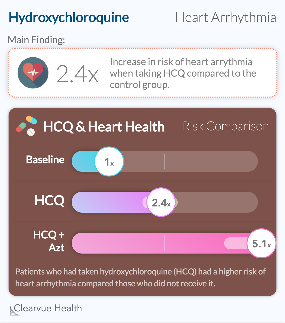 Hydroxychloroquine & heart health Data from The Lancet