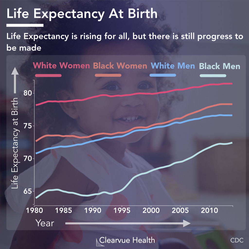Life Expectancy at birth by race