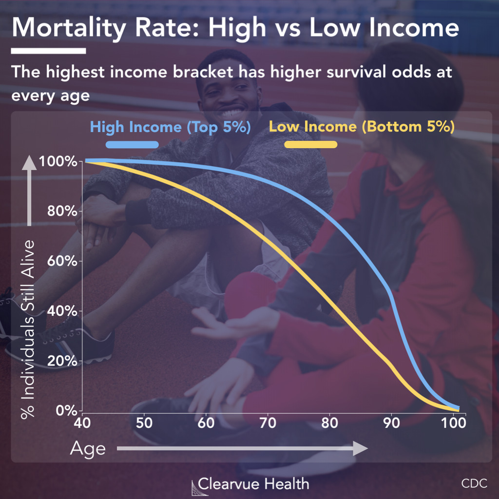 Mortality rate for high income and low income