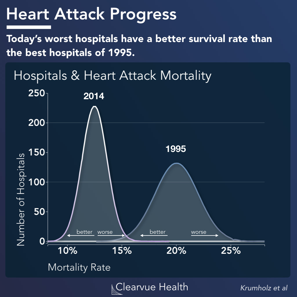 heart attack mortality and readmission rates