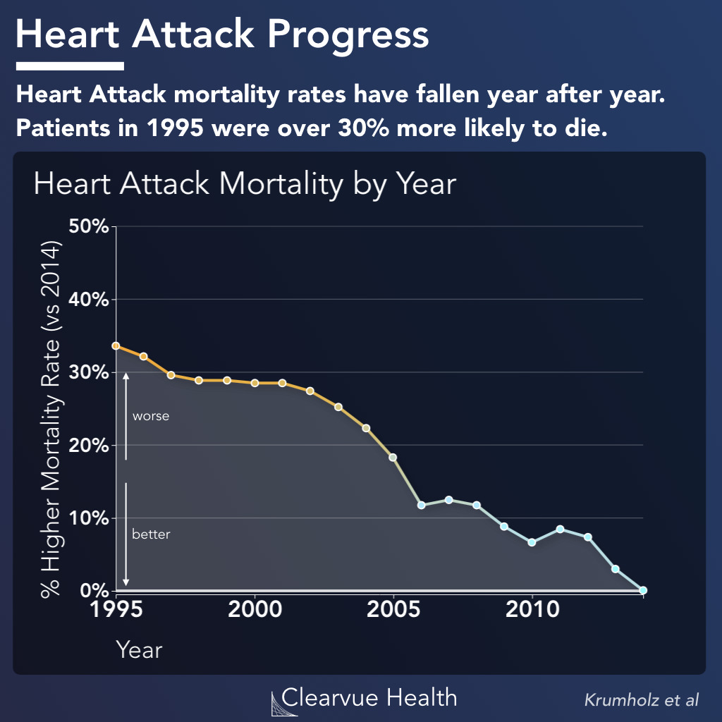 heart attack mortality trends in the United States