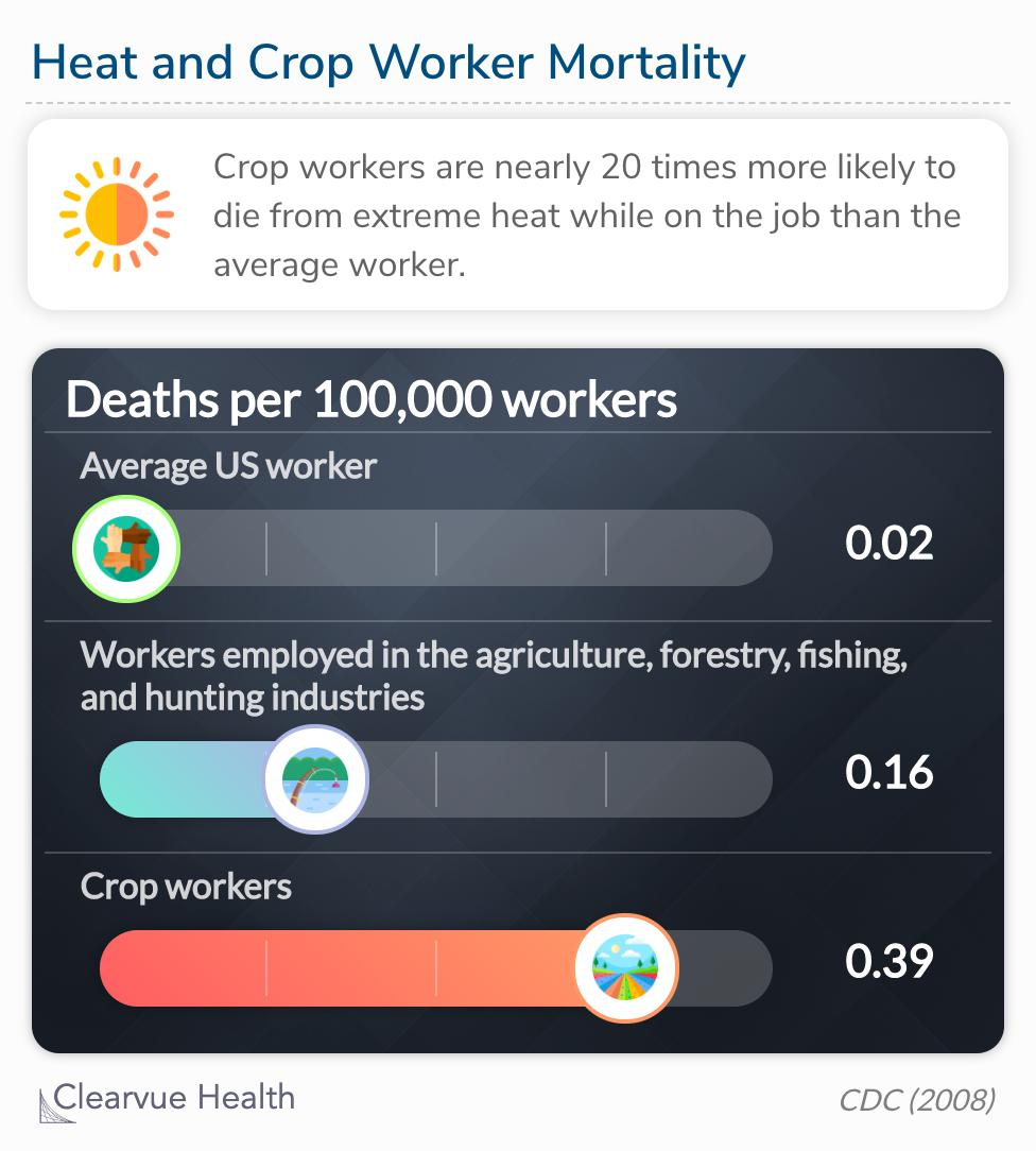Crop workers are nearly 20 times more likely to die from extreme heat while on the job than the average worker.