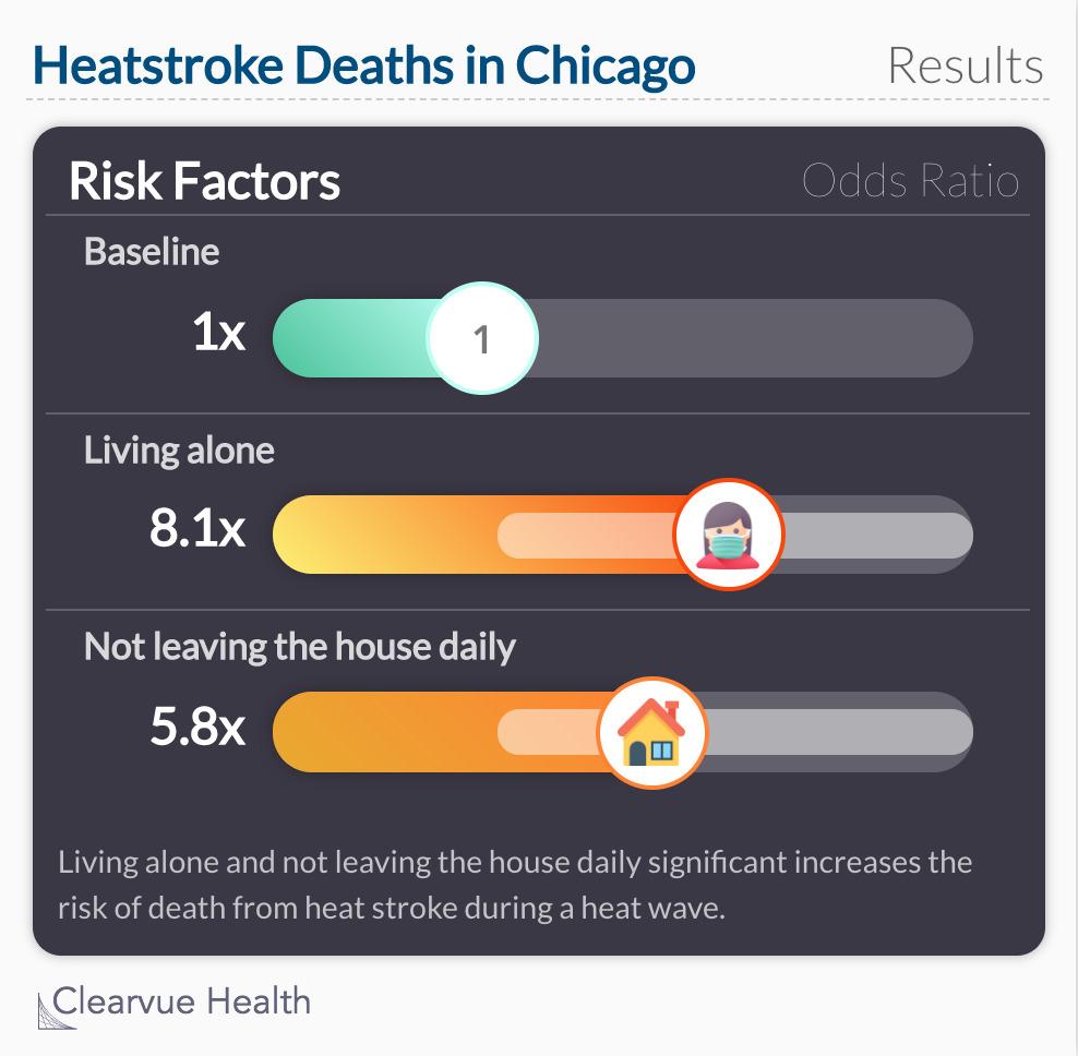 Heatstroke Deaths in Chicago
