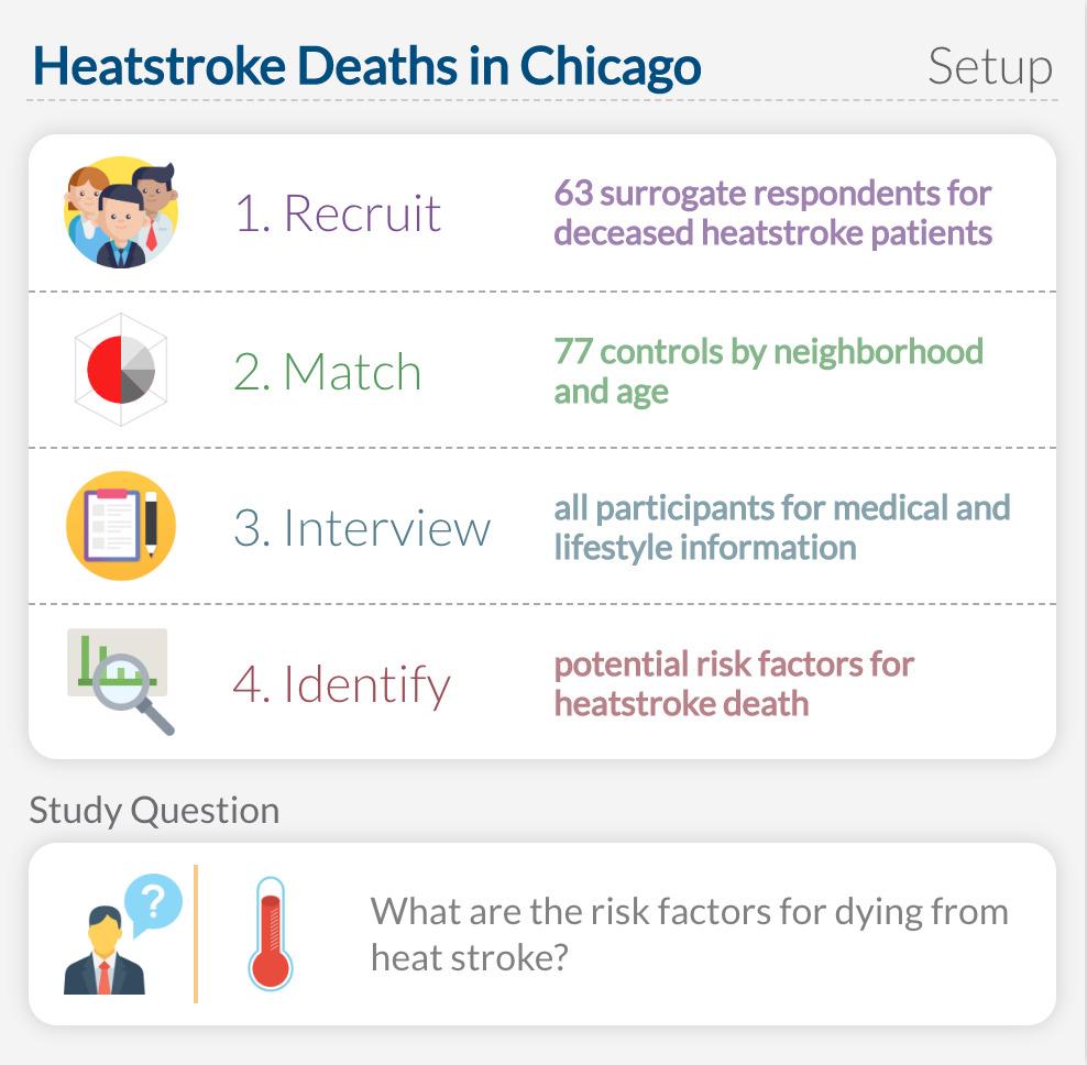 Heatstroke Deaths in Chicago: Study Setup
