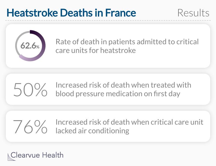 Heatstroke Deaths in France: Risk Factors