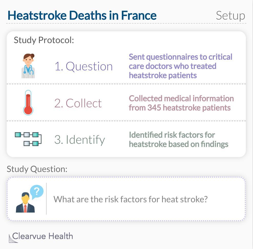 Heat Stroke study