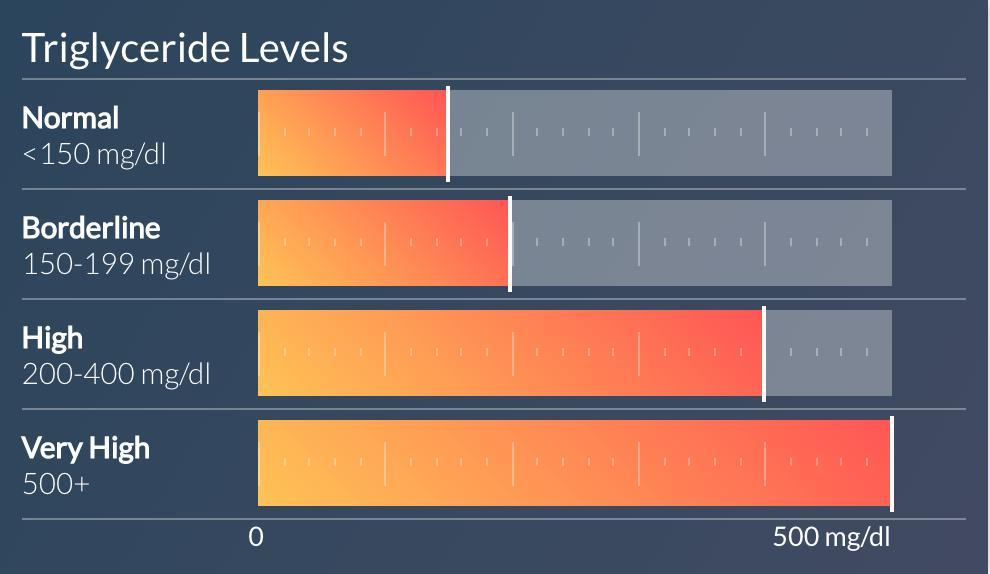 Triglyceride Chart