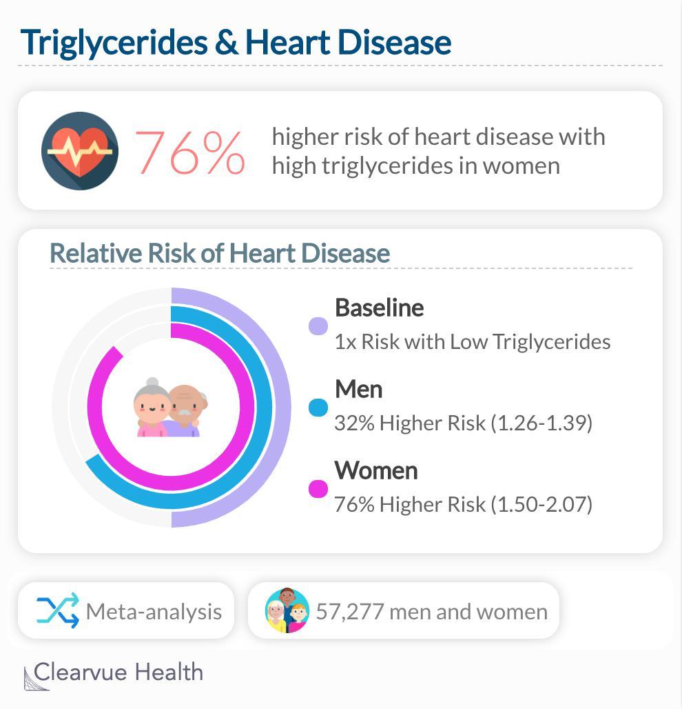 Triglycerides & Heart Disease Risk