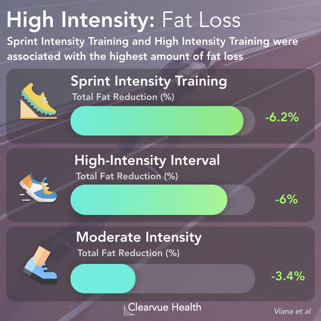High Intensity Interval Training vs. Sprint Interval Training