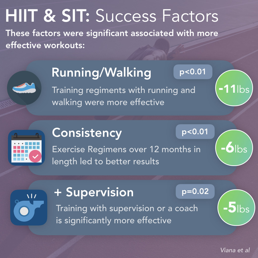 HIIT vs SIT: Training Time
