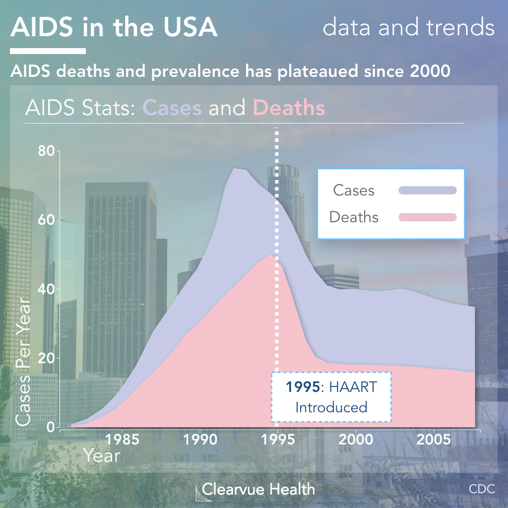 Cases and Deaths from AIDS in the United States