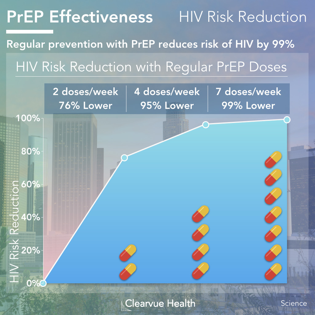 HIV prophylaxis Effectiveness