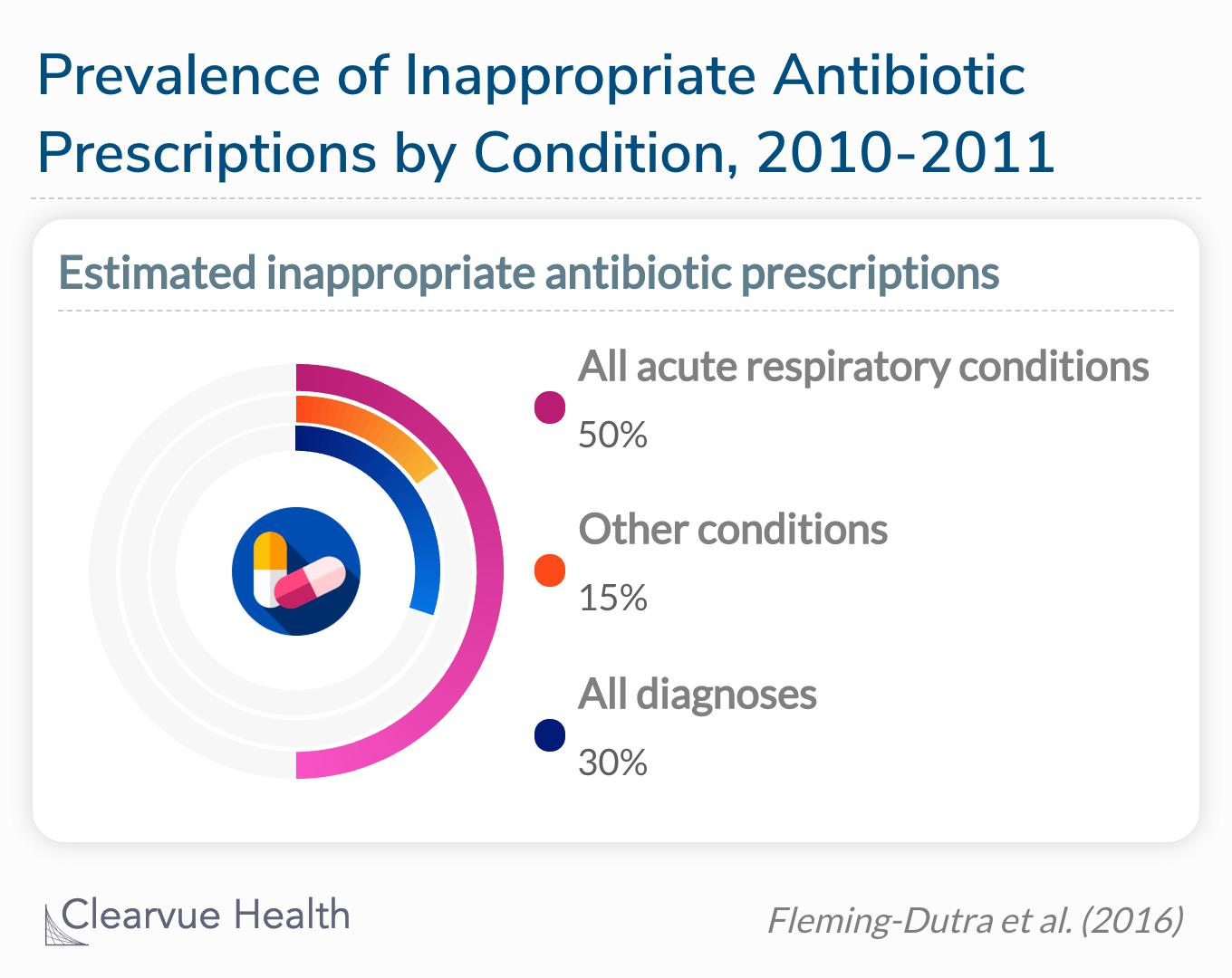 According to this study, an estimated 30% of antibiotics prescribed in the United States are unnecessary.